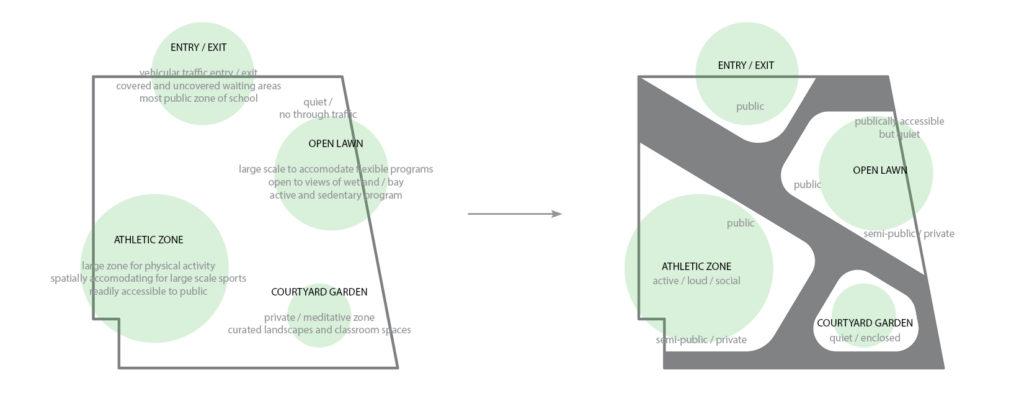 site-diagrams
